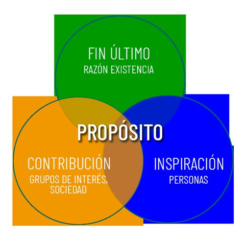Diagrama Propósito - CC - Víctor Rodríguez Ardura